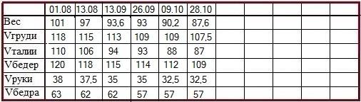 таблица Елена