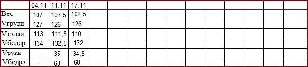 таблица снижения веса с гербалайф