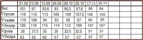 Гербалайф таблица измерений