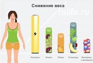 чем можно перебить аппетит чтобы похудеть
