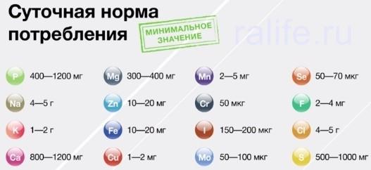 суточная норма витаминов