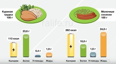 полноценный рацион питания на каждый день