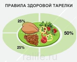 полноценный рацион питания