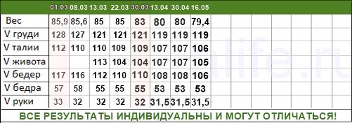 минус 2 размера за 10 недель таблица