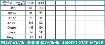 таблица 2 Томск