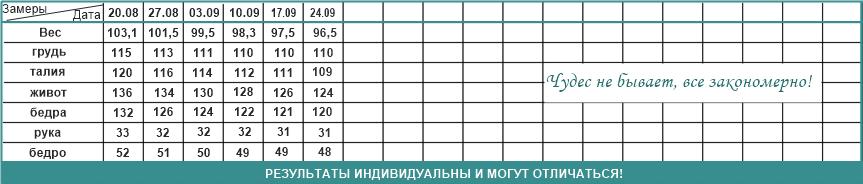 таблица измерений 4 Ирины Михайловой