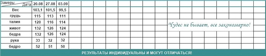 таблица измерений Ирины Михайловой