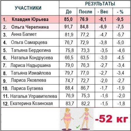 таблица снижения веса
