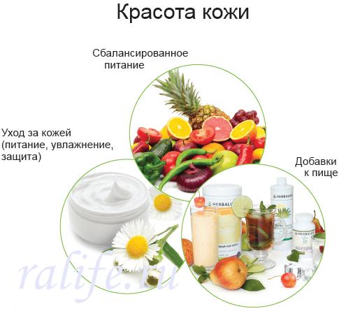 Рацион диета