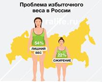 Проблема лишнего веса — видео